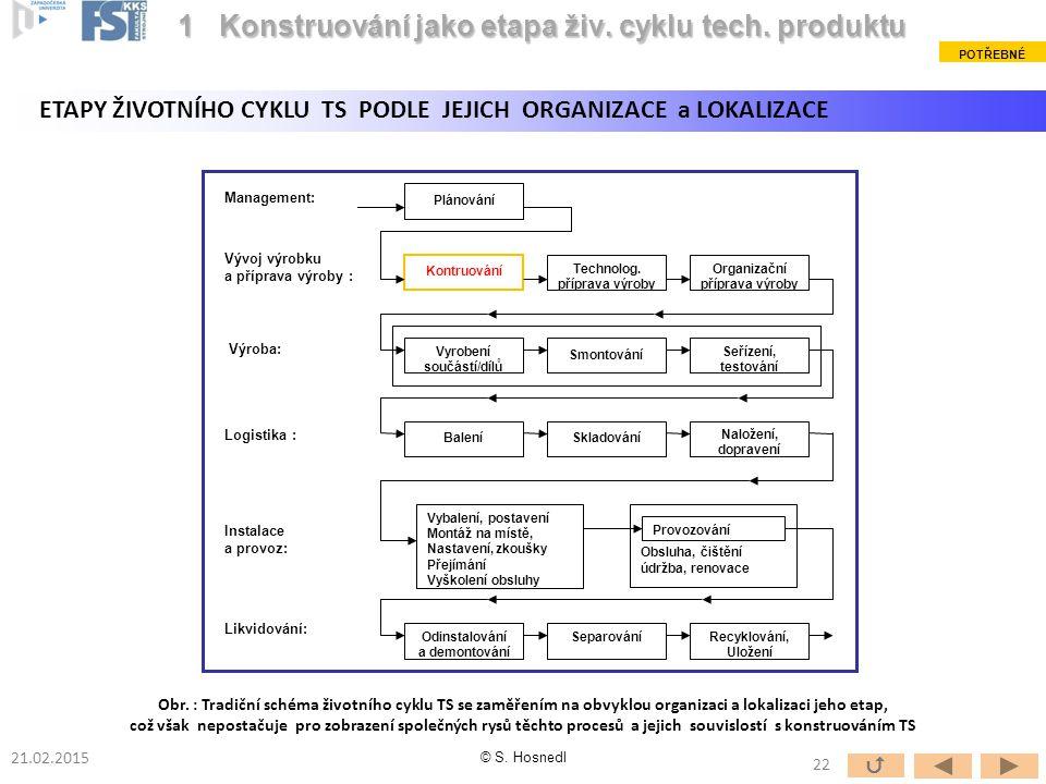 Plánování Kontruování Technolog. příprava výroby Organizační příprava výroby Vyrobení součástí/dílů Smontování Seřízení, testování BaleníSkladování Na