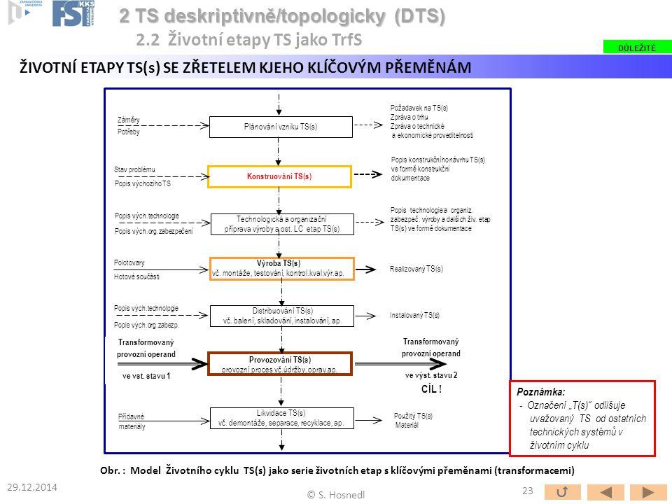 ŽIVOTNÍ ETAPY TS(s) SE ZŘETELEM KJEHO KLÍČOVÝM PŘEMĚNÁM 2 TS deskriptivně/topologicky (DTS) 2 TS deskriptivně/topologicky (DTS) 2.2 Životní etapy TS j