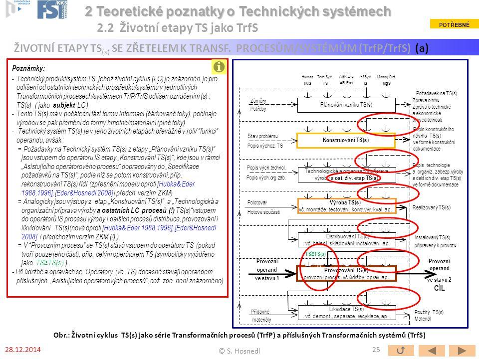 Poznámky: - Technický produkt/systém TS, jehož životní cyklus (LC) je znázorněn, je pro odlišení od ostatních technických prostředků/systémů v jednotl
