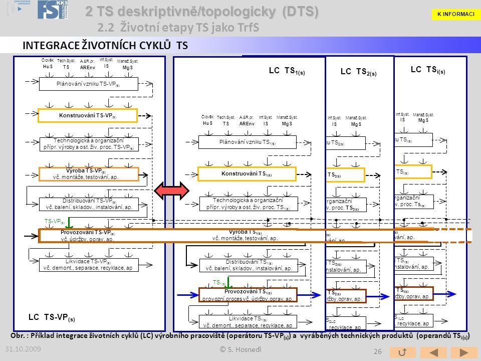 Člověk HuS Tech.Syst. TS A.&R.pr. AREnv Inf.Syst. IS Manaž.Syst. MgS Provozování TS i(s) provozní proces vč. údržby,oprav, ap. Plánování vzniku TS i(s