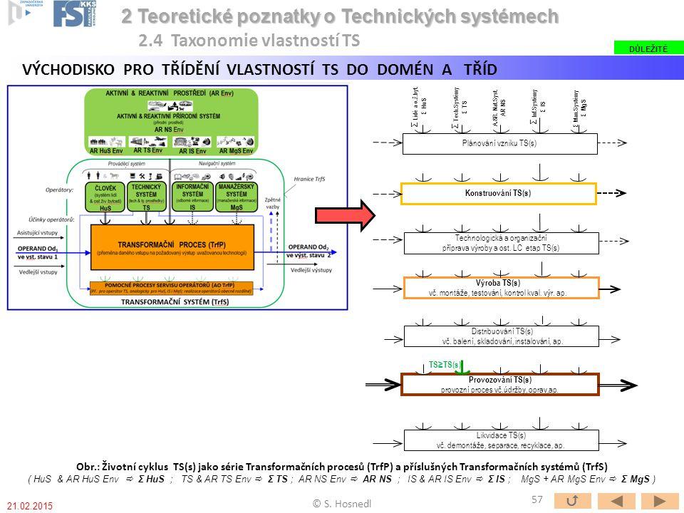 Plánování vzniku TS(s) Konstruování TS(s) Technologická a organizační příprava výroby a ost. LC etap TS(s) Výroba TS(s) vč. montáže, testování, kontro