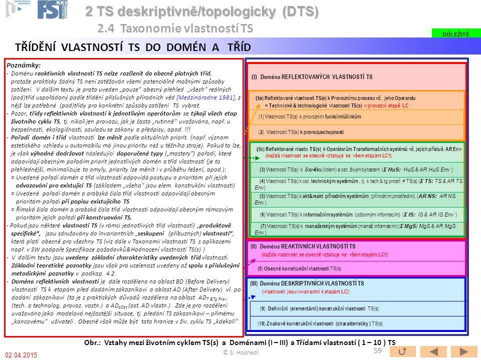 Obr.: Vztahy mezi životním cyklem TS(s) a Doménami (I – III) a Třídami vlastností ( 1 – 10 ) TS 2 TS deskriptivně/topologicky (DTS) 2 TS deskriptivně/