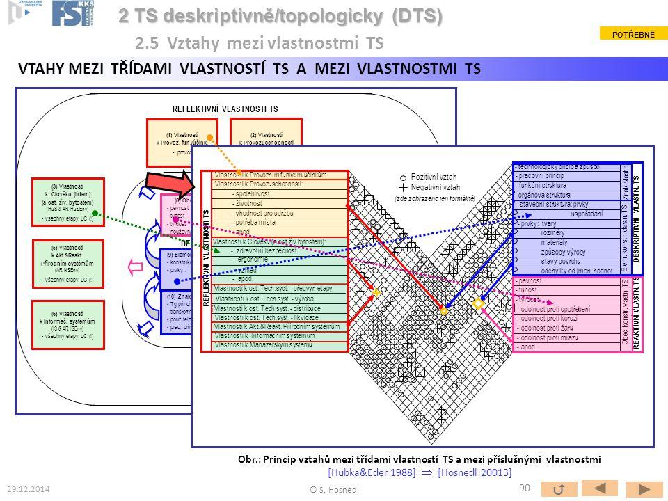 (1) Vlastnosti k Provoz. fun./účink. - provoz (2) Vlastnosti k Provozuschopnosti - provoz (4 b ) Vlastnosti k ost. Tech. systémům (TS & AR TSEnv) - vý
