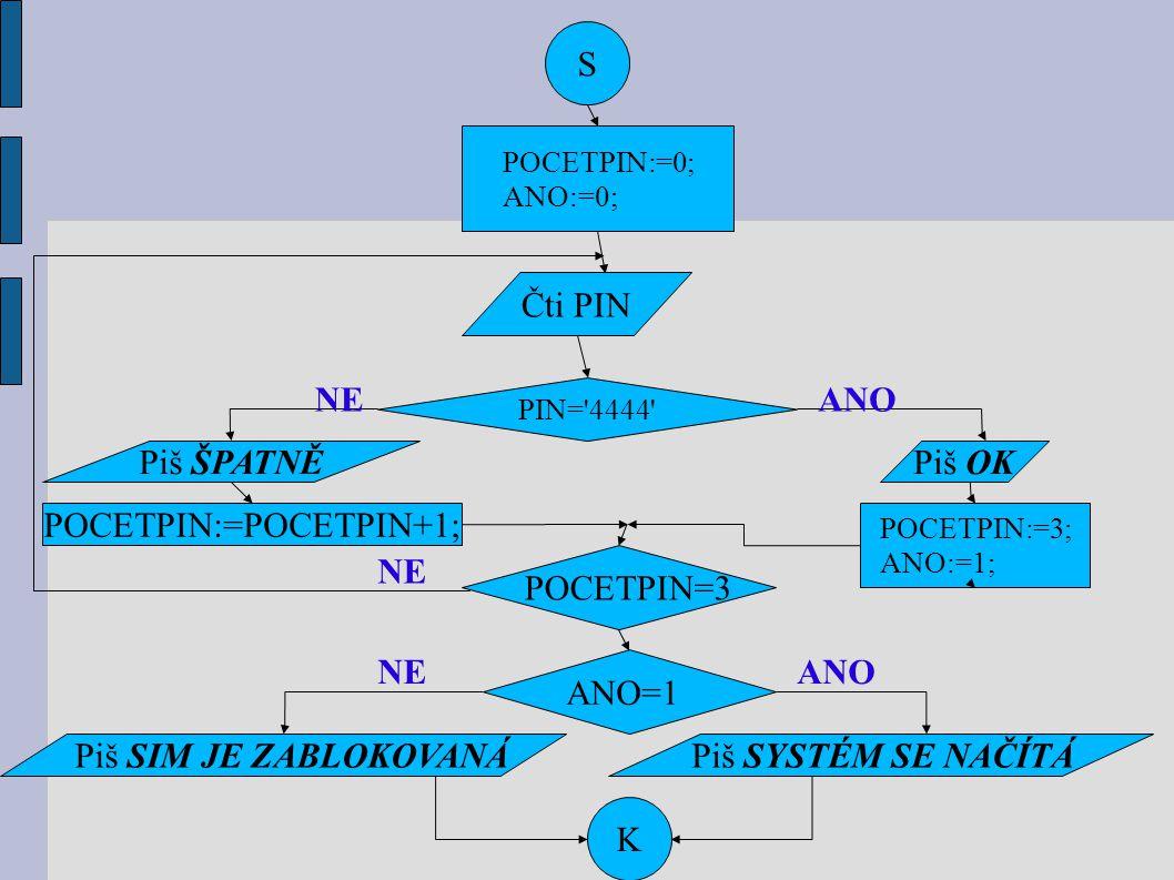 S POCETPIN:=0; ANO:=0; Čti PIN PIN='4444' Piš OK POCETPIN:=3; ANO:=1; Piš ŠPATNĚ POCETPIN:=POCETPIN+1; K POCETPIN=3 ANO=1 Piš SIM JE ZABLOKOVANÁPiš SY