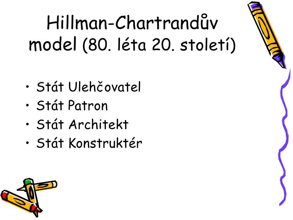 Hillman-Chartrandův model (80. léta 20. století) Stát Ulehčovatel Stát Patron Stát Architekt Stát Konstruktér