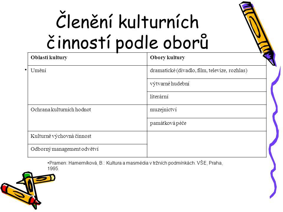 Členění kulturních činností podle oborů.