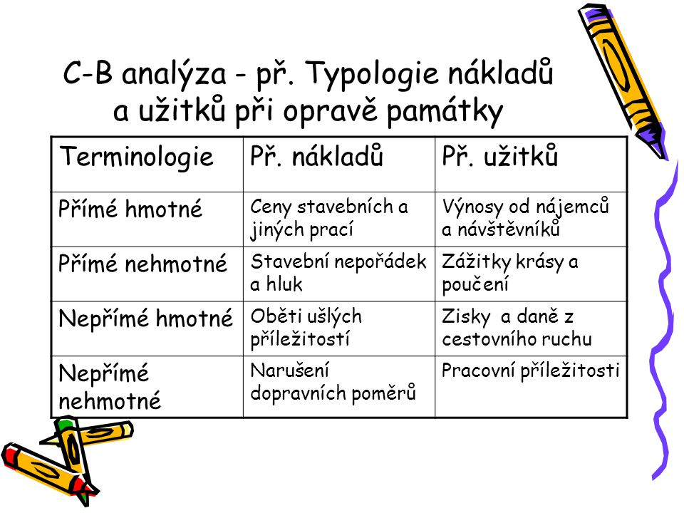 C-B analýza - př.Typologie nákladů a užitků při opravě památky TerminologiePř.