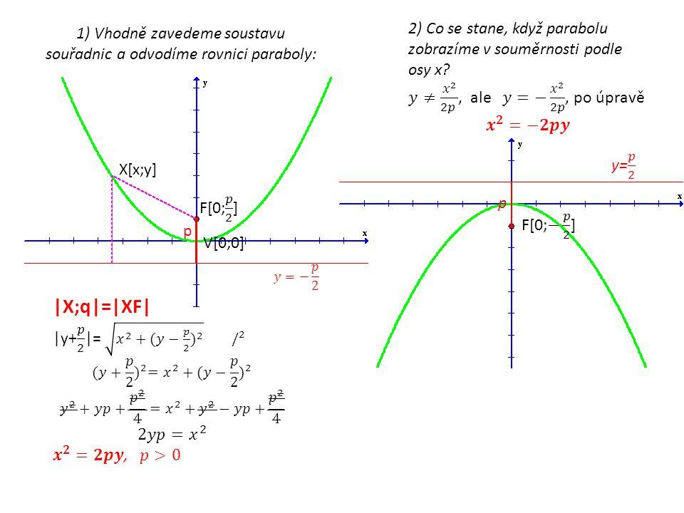 Vzniklými body proložíme parabolu. Ke každému bodu X paraboly existuje bod X´, který je osově souměrný podle přímky o, která prochází ohniskem F parab