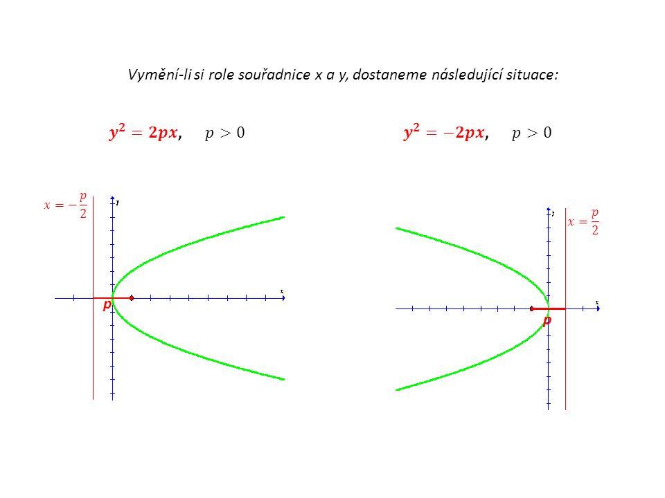 1) Vhodně zavedeme soustavu souřadnic a odvodíme rovnici paraboly: p X[x;y] V[0;0] p