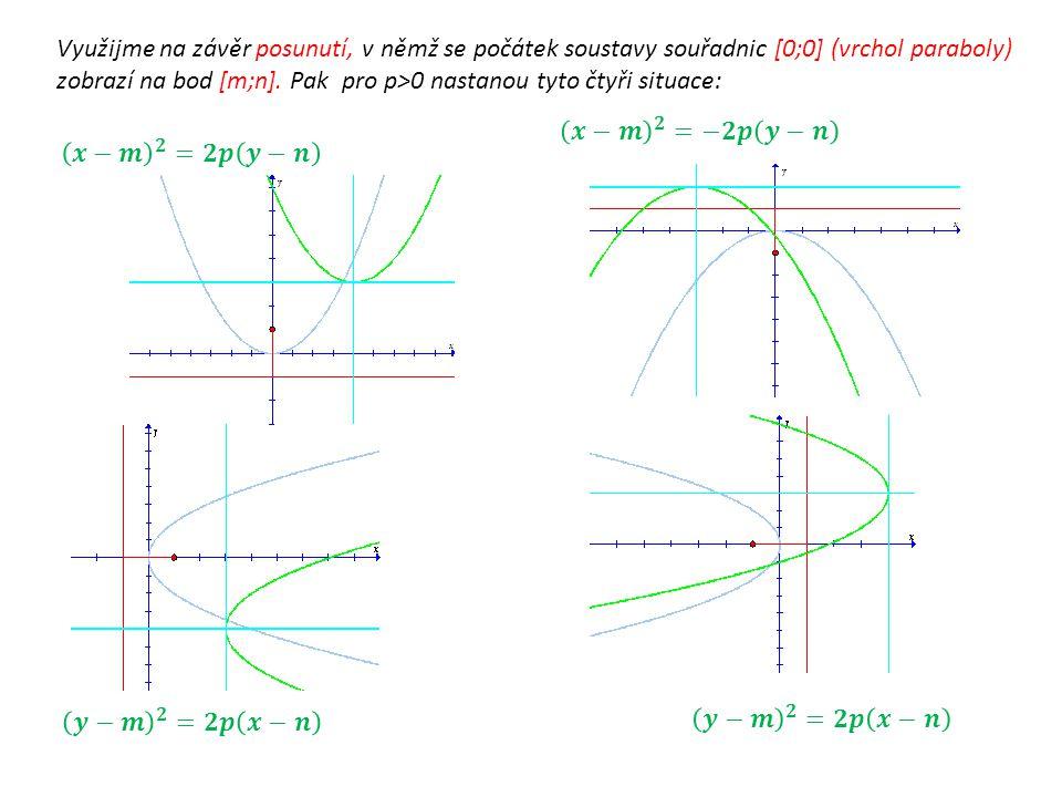 Využijme na závěr posunutí, v němž se počátek soustavy souřadnic [0;0] (vrchol paraboly) zobrazí na bod [m;n].