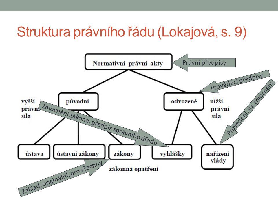 Struktura právního řádu (Lokajová, s. 9) Právní předpisy Základ, originální, pro všechny Prováděcí předpisy Provedení, ne zmocnění Zmocnění zákona, př