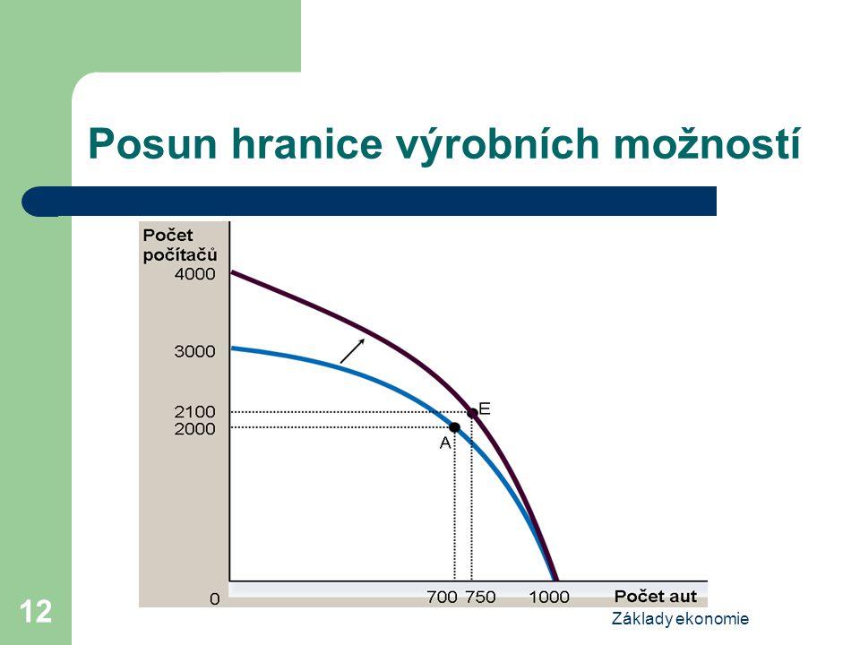 Základy ekonomie 12 Posun hranice výrobních možností