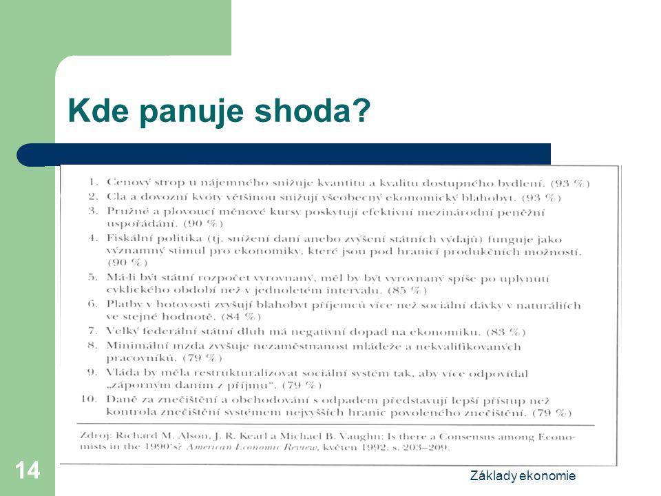 Základy ekonomie 14 Kde panuje shoda?