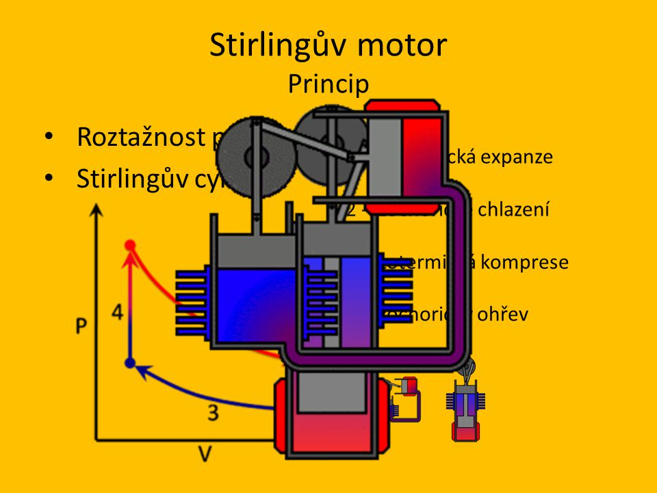 Stirlingův motor Princip Roztažnost plynů Stirlingův cyklus 1 - Izotermická expanze 2 - Izochorické chlazení 3 - Izotermická komprese 4 - Izochorický