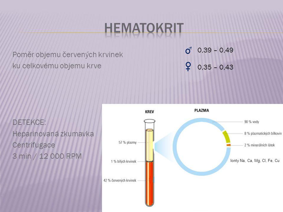 Poměr objemu červených krvinek ku celkovému objemu krve DETEKCE: Heparinovaná zkumavka Centrifugace 3 min / 12 000 RPM 0,39 – 0,49 0,35 – 0,43 Ionty Na, Ca, Mg, Cl, Fe, Cu