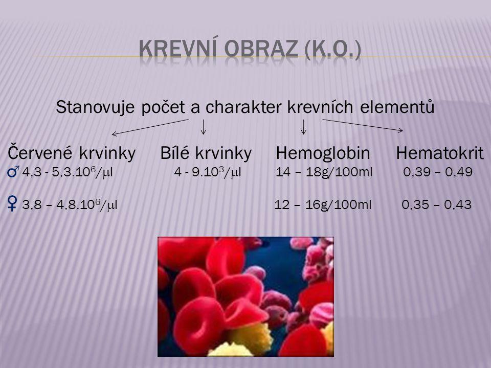 Stanovuje počet a charakter krevních elementů Červené krvinky Bílé krvinky Hemoglobin Hematokrit 4,3 - 5,3.10 6 /  l 4 - 9.10 3 /  l 14 – 18g/100ml 0,39 – 0,49 3,8 – 4,8.10 6 /  l 12 – 16g/100ml 0,35 – 0,43