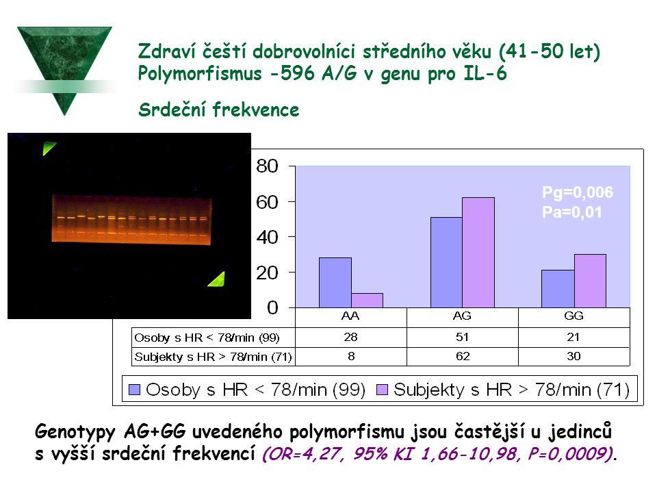 Zdraví čeští dobrovolníci středního věku (41-50 let) Polymorfismus -596 A/G v genu pro IL-6 Srdeční frekvence Pg=0,006 Pa=0,01 Genotypy AG+GG uvedenéh
