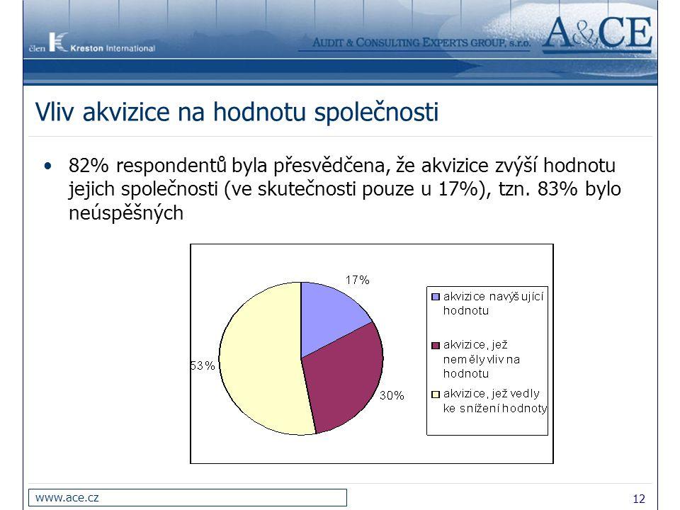 12 www.ace.cz Vliv akvizice na hodnotu společnosti 82% respondentů byla přesvědčena, že akvizice zvýší hodnotu jejich společnosti (ve skutečnosti pouze u 17%), tzn.