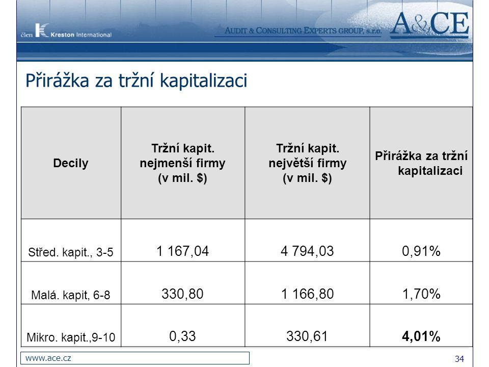 34 www.ace.cz Přirážka za tržní kapitalizaci Decily Tržní kapit. nejmenší firmy (v mil. $) Tržní kapit. největší firmy (v mil. $) Přirážka za tržní ka