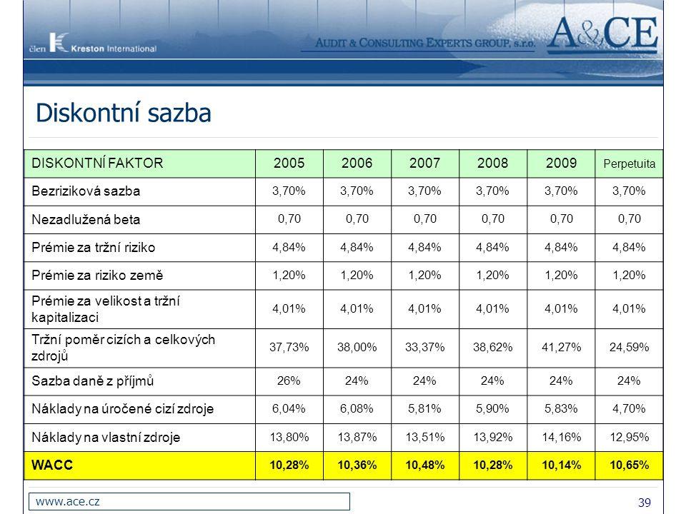 39 www.ace.cz Diskontní sazba DISKONTNÍ FAKTOR20052006200720082009 Perpetuita Bezriziková sazba 3,70% Nezadlužená beta 0,70 Prémie za tržní riziko 4,8