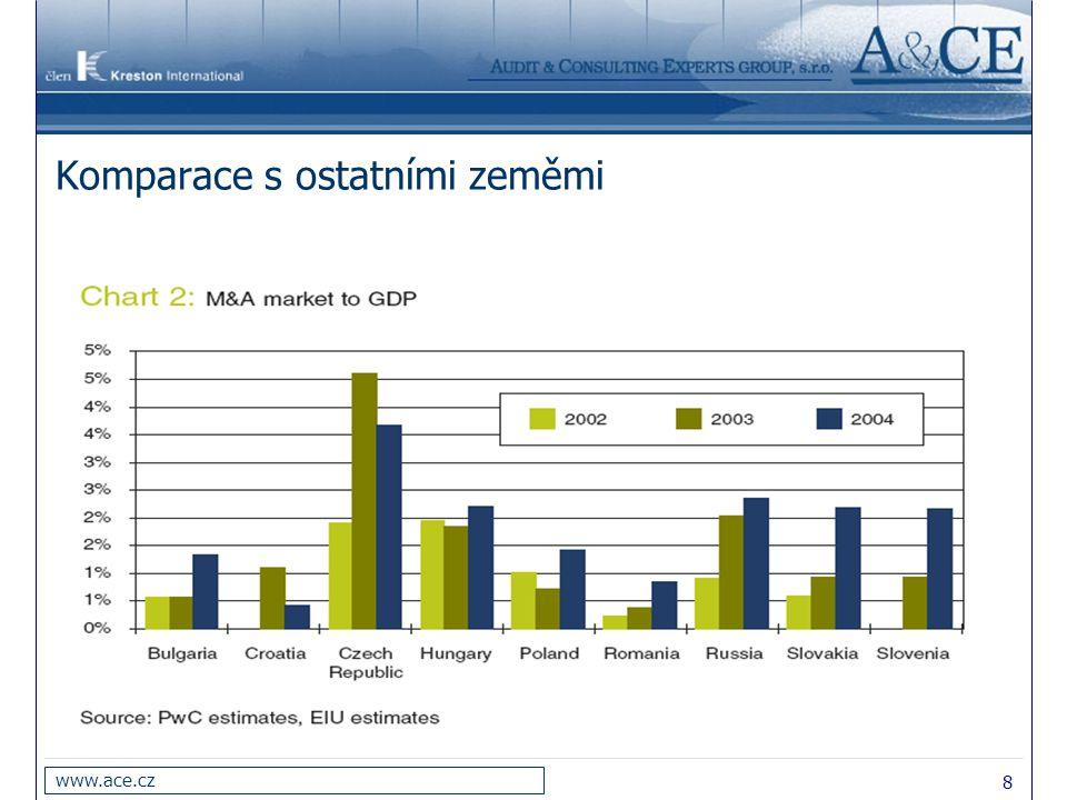 9 www.ace.cz Hodnocení efektivnosti akvizice Efekt dodatečné hodnoty pro oba subjekty(jejich hodnotu) předmětem řady odborných studií: efekt akvizice na ovládanou firmu –jednoznačně pozitivní (viz průměrná akviziční prémie v 60.