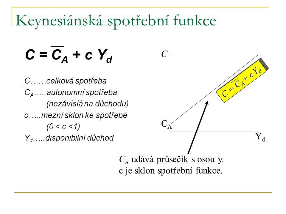 C YdYd CACA C A udává průsečík s osou y. c je sklon spotřební funkce. C = C A + c Y d Keynesiánská spotřební funkce C = C A + c Y d C……celková spotřeb