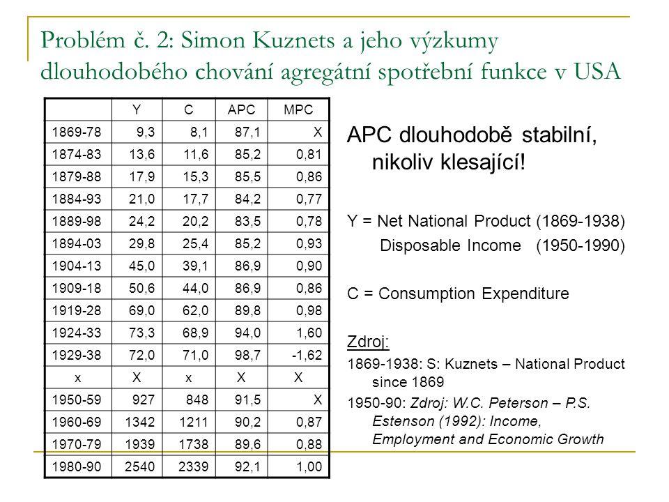 Problém č. 2: Simon Kuznets a jeho výzkumy dlouhodobého chování agregátní spotřební funkce v USA YCAPCMPC 1869-789,38,187,1X 1874-8313,611,685,20,81 1