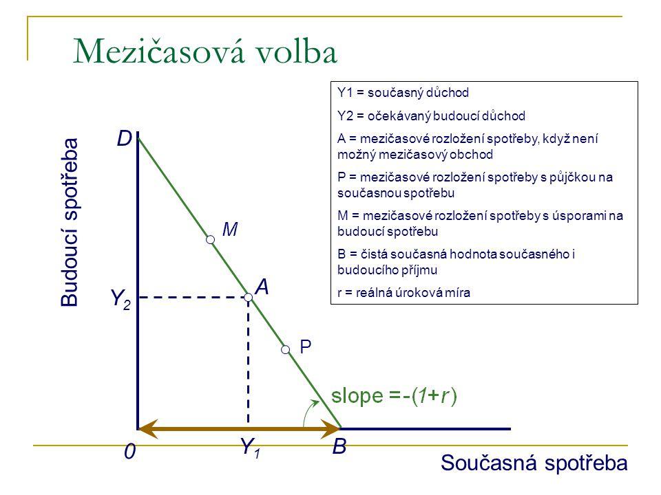 Mezičasová volba Současná spotřeba Budoucí spotřeba 0 Y1 = současný důchod Y2 = očekávaný budoucí důchod A = mezičasové rozložení spotřeby, když není