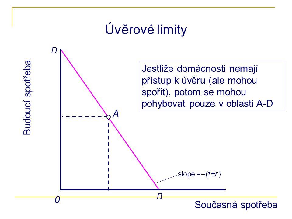 B D 0 Úvěrové limity A Jestliže domácnosti nemají přístup k úvěru (ale mohou spořit), potom se mohou pohybovat pouze v oblasti A-D Současná spotřeba B