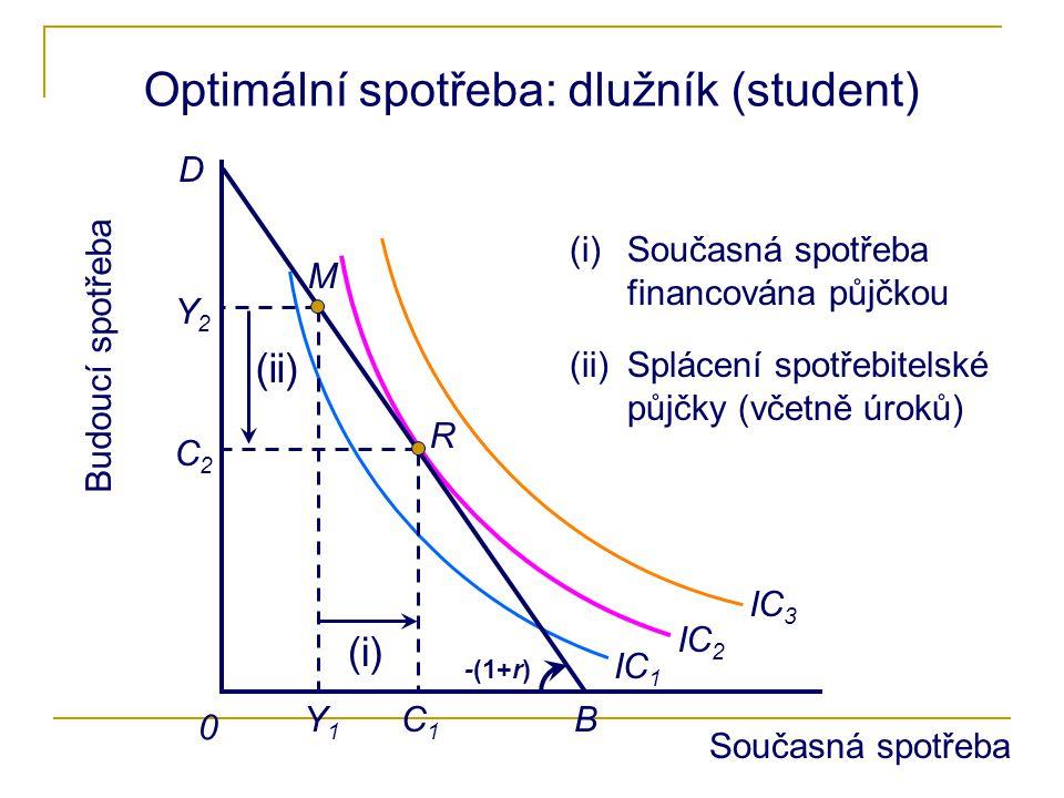 0 Optimální spotřeba: dlužník (student) IC 1 IC 2 IC 3 B D R C1C1 C2C2 M Y1Y1 Y2Y2 (i) (i)Současná spotřeba financována půjčkou (ii) (ii)Splácení spot