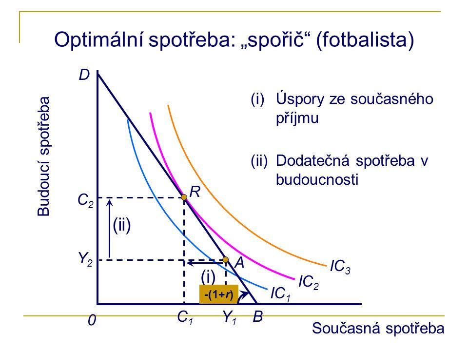 """0 Optimální spotřeba: """"spořič"""" (fotbalista) A Y1Y1 Y2Y2 B IC 1 IC 2 IC 3 D R C1C1 C2C2 (i) (i)Úspory ze současného příjmu (ii) (ii)Dodatečná spotřeba"""