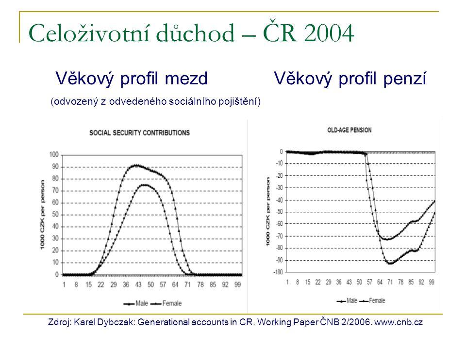 Celoživotní důchod – ČR 2004 Zdroj: Karel Dybczak: Generational accounts in CR. Working Paper ČNB 2/2006. www.cnb.cz Věkový profil mezd Věkový profil
