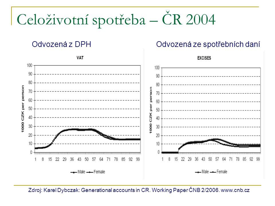 Celoživotní spotřeba – ČR 2004 Zdroj: Karel Dybczak: Generational accounts in CR. Working Paper ČNB 2/2006. www.cnb.cz Odvozená z DPH Odvozená ze spot