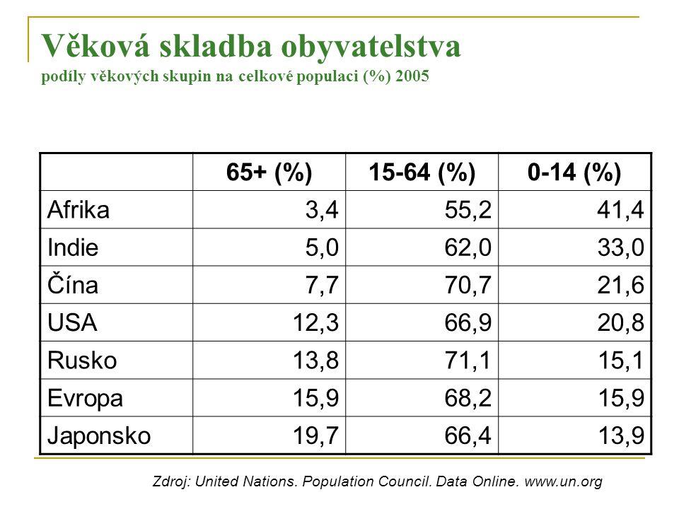 Věková skladba obyvatelstva podíly věkových skupin na celkové populaci (%) 2005 65+ (%)15-64 (%)0-14 (%) Afrika3,455,241,4 Indie5,062,033,0 Čína7,770,