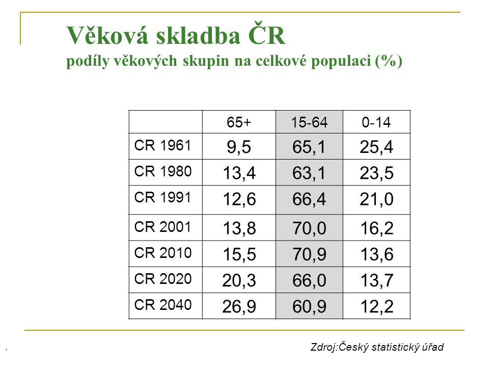Věková skladba ČR podíly věkových skupin na celkové populaci (%) 65+15-640-14 CR 1961 9,565,125,4 CR 1980 13,463,123,5 CR 1991 12,666,421,0 CR 2001 13