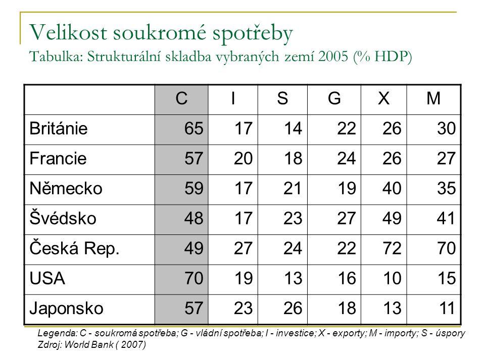 Velikost soukromé spotřeby Tabulka: Strukturální skladba vybraných zemí 2005 (% HDP) CISGXM Británie651714222630 Francie572018242627 Německo5917211940