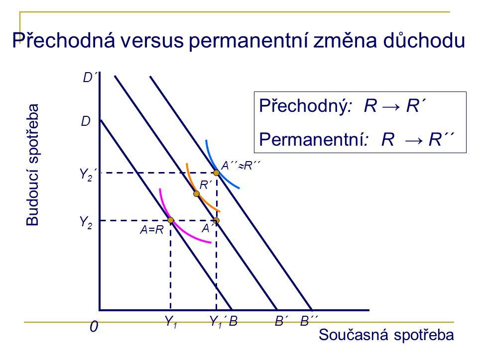 Přechodná versus permanentní změna důchodu Budoucí spotřeba 0 R´ A´´  R´´ Y1Y1 Y2Y2 Y1´Y1´B D A=R A´ B´B´´ D´ Přechodný: R → R´ Permanentní: R → R´´