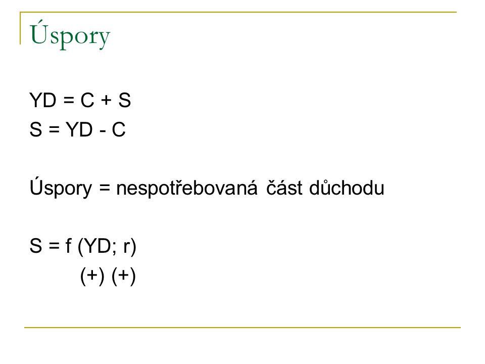 Úspory YD = C + S S = YD - C Úspory = nespotřebovaná část důchodu S = f (YD; r) (+) (+)