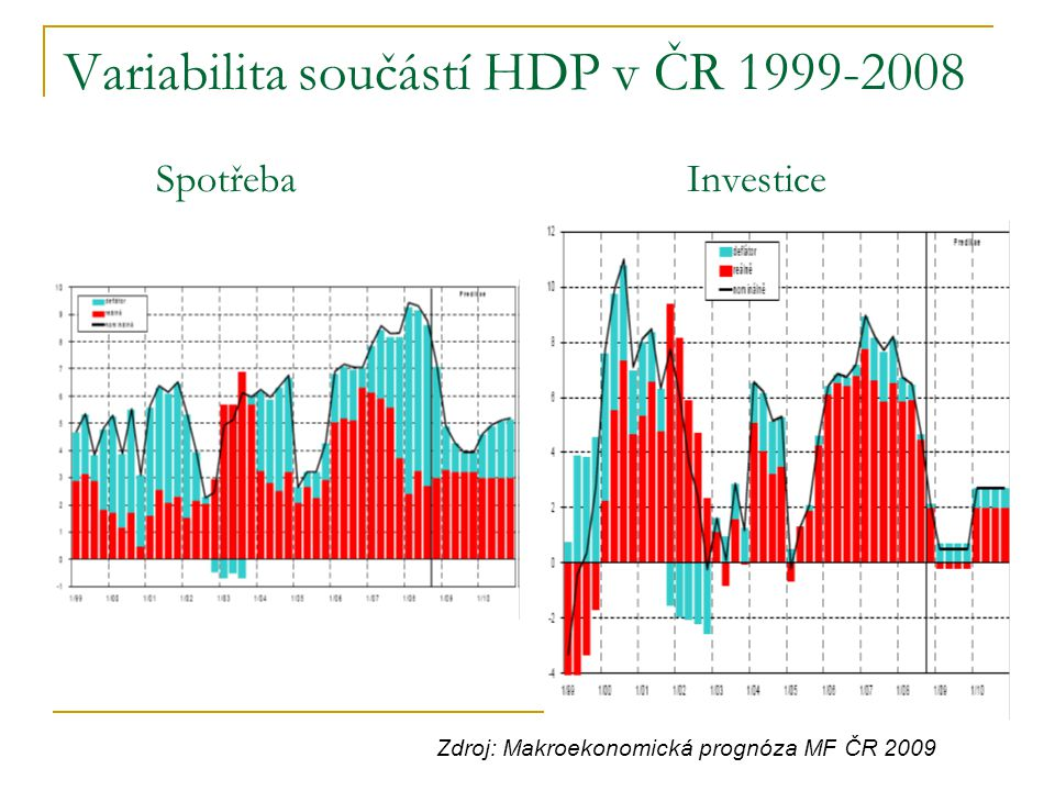 Variabilita součástí HDP v ČR 1999-2008 Spotřeba Investice Zdroj: Makroekonomická prognóza MF ČR 2009