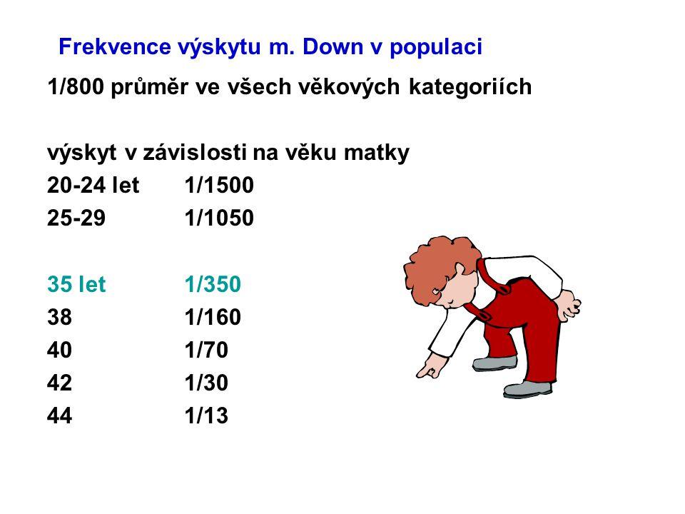 Frekvence výskytu m. Down v populaci 1/800 průměr ve všech věkových kategoriích výskyt v závislosti na věku matky 20-24 let1/1500 25-291/1050 35 let1/