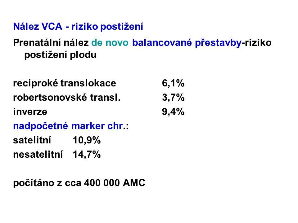Nález VCA - riziko postižení Prenatální nález de novo balancované přestavby-riziko postižení plodu reciproké translokace6,1% robertsonovské transl.3,7