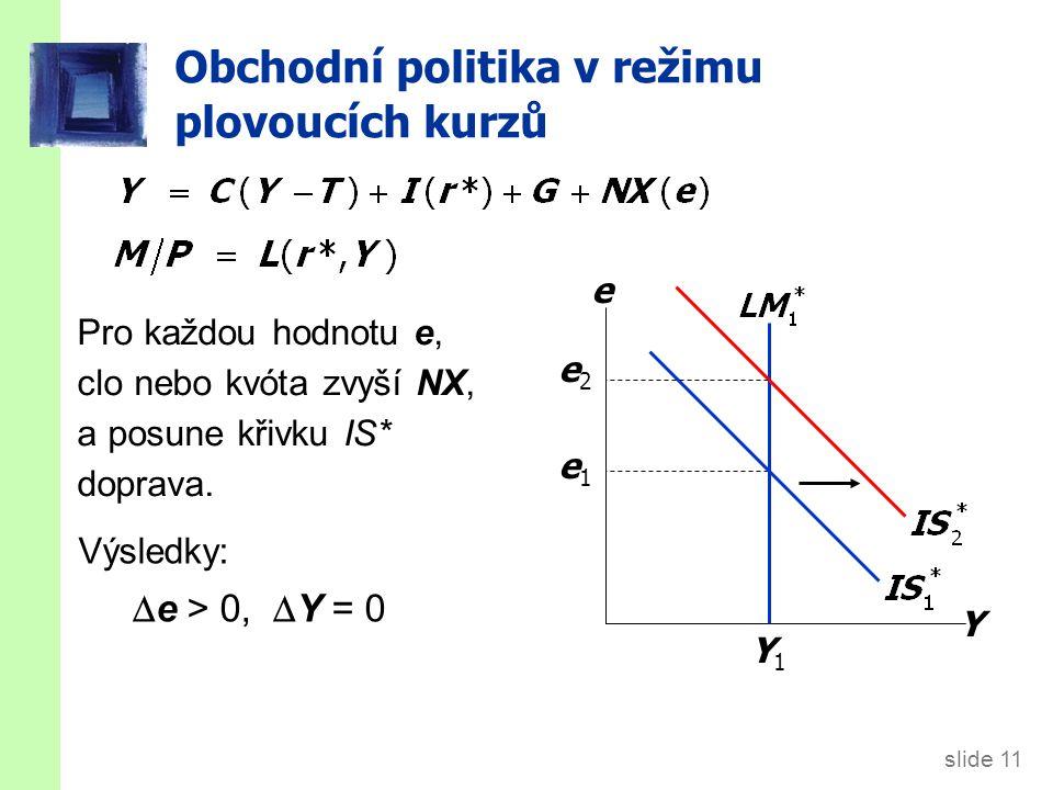 slide 11 Obchodní politika v režimu plovoucích kurzů Y e e1e1 Y1Y1 e2e2 Pro každou hodnotu e, clo nebo kvóta zvyší NX, a posune křivku IS* doprava.