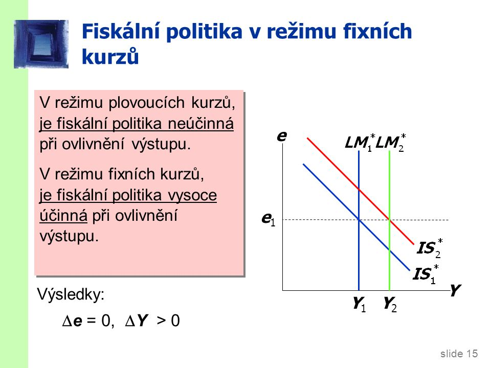 slide 15 Fiskální politika v režimu fixních kurzů Y e Y1Y1 e1e1 Under floating rates, a fiscal expansion would raise e. Výsledky:  e = 0,  Y > 0 Y2Y