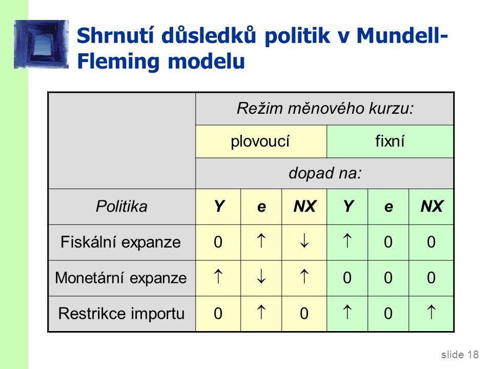 slide 18 Shrnutí důsledků politik v Mundell- Fleming modelu Režim měnového kurzu: plovoucífixní dopad na: PolitikaYeNXYe Fiskální expanze0  00 Monetární expanze  000 Restrikce importu0  0  0 