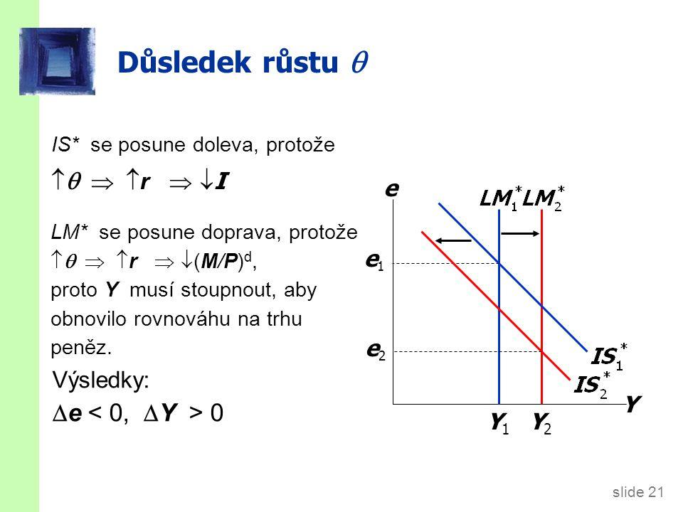 slide 21 Důsledek růstu  IS* se posune doleva, protože    r   I Y e Y1Y1 e1e1 LM* se posune doprava, protože   r   (M/P) d, proto Y musí stoupnout, aby obnovilo rovnováhu na trhu peněz.