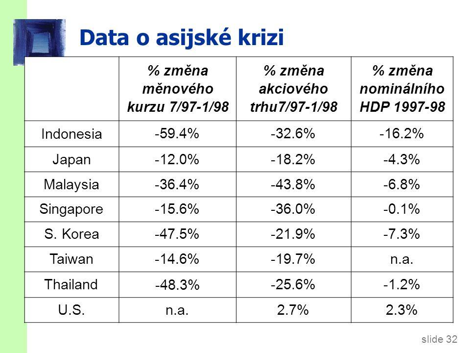 slide 32 Data o asijské krizi % změna měnového kurzu 7/97-1/98 % změna akciového trhu7/97-1/98 % změna nominálního HDP 1997-98 Indonesia -59.4%-32.6%-16.2% Japan-12.0%-18.2%-4.3% Malaysia-36.4%-43.8%-6.8% Singapore-15.6%-36.0%-0.1% S.