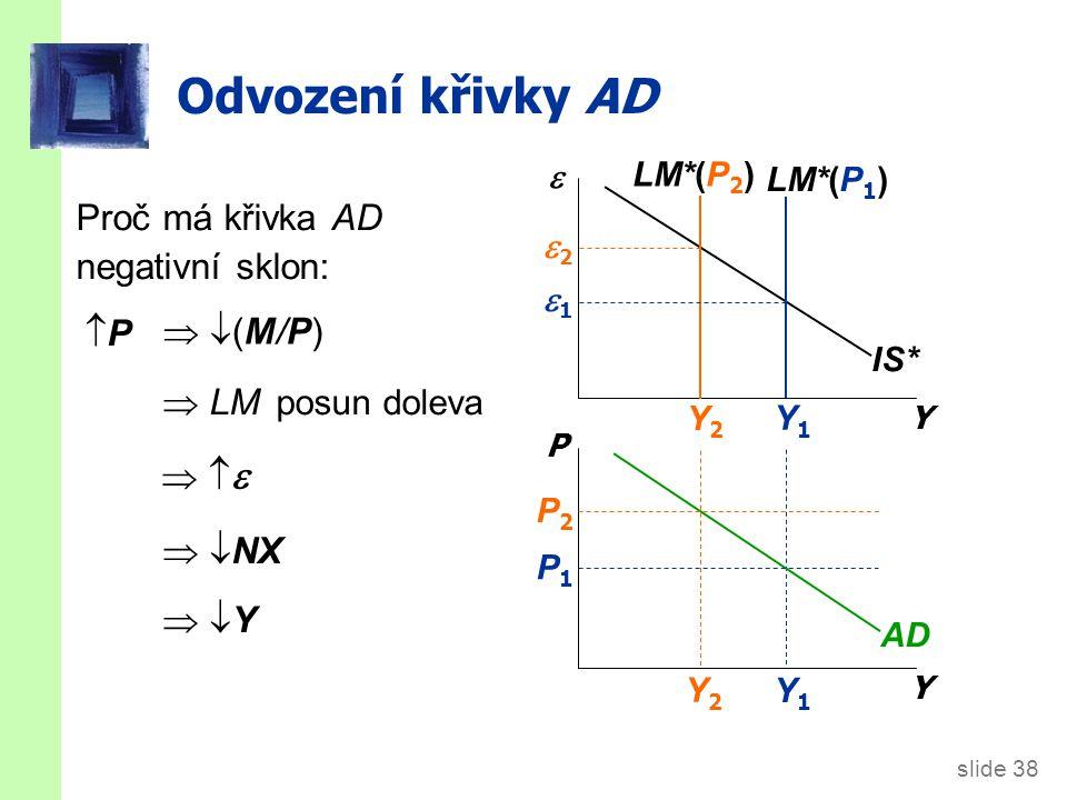 slide 38 Y1Y1 Y2Y2 Odvození křivky AD Y  Y P IS* LM*(P 1 ) LM*(P 2 ) AD P1P1 P2P2 Y2Y2 Y1Y1 22 11 Proč má křivka AD negativní sklon: PP  LM posun doleva      NX  Y Y  (M/P) (M/P)