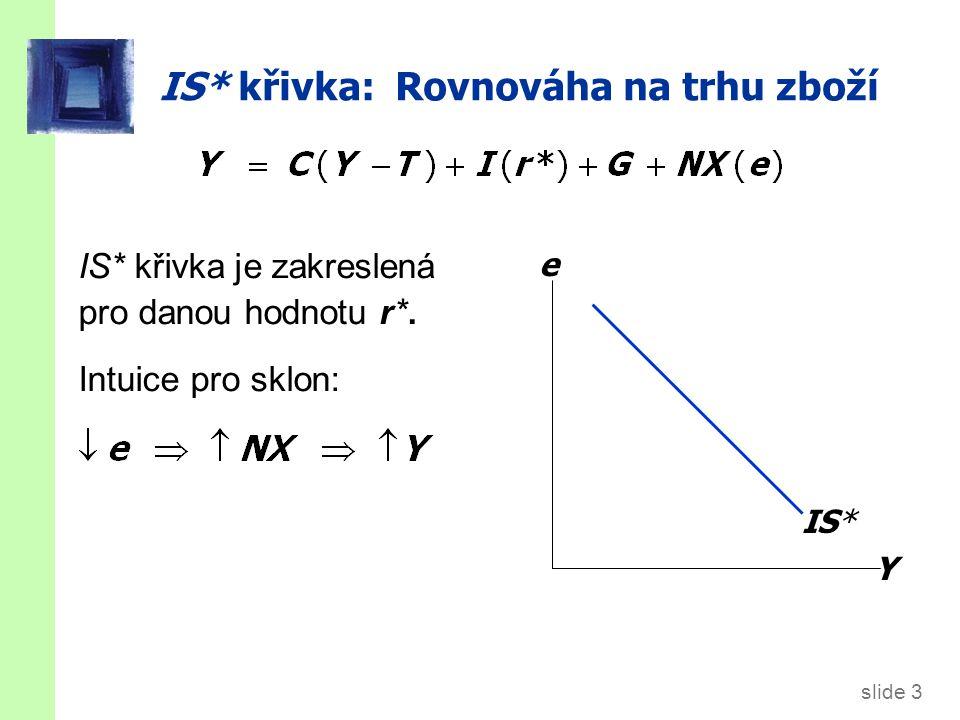 slide 3 IS* křivka: Rovnováha na trhu zboží IS* křivka je zakreslená pro danou hodnotu r*. Intuice pro sklon: Y e IS*
