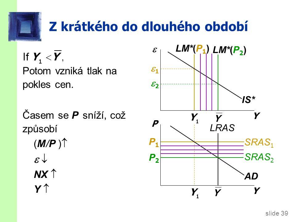 slide 39 Z krátkého do dlouhého období LM*(P 1 ) 11 22 Potom vzniká tlak na pokles cen. Časem se P sníží, což způsobí (M/P )     NX  Y Y 