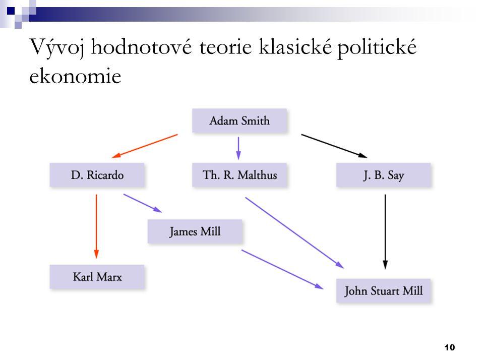 10 Vývoj hodnotové teorie klasické politické ekonomie